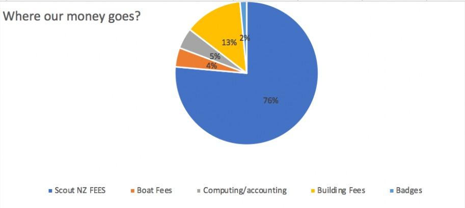 wss-where-our-fees-go
